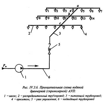 Общий расход спринклерной АУП