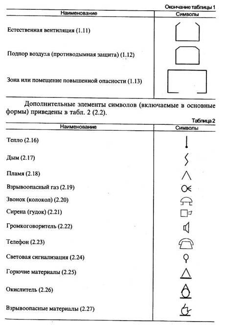 Обозначения условные РД 25.953